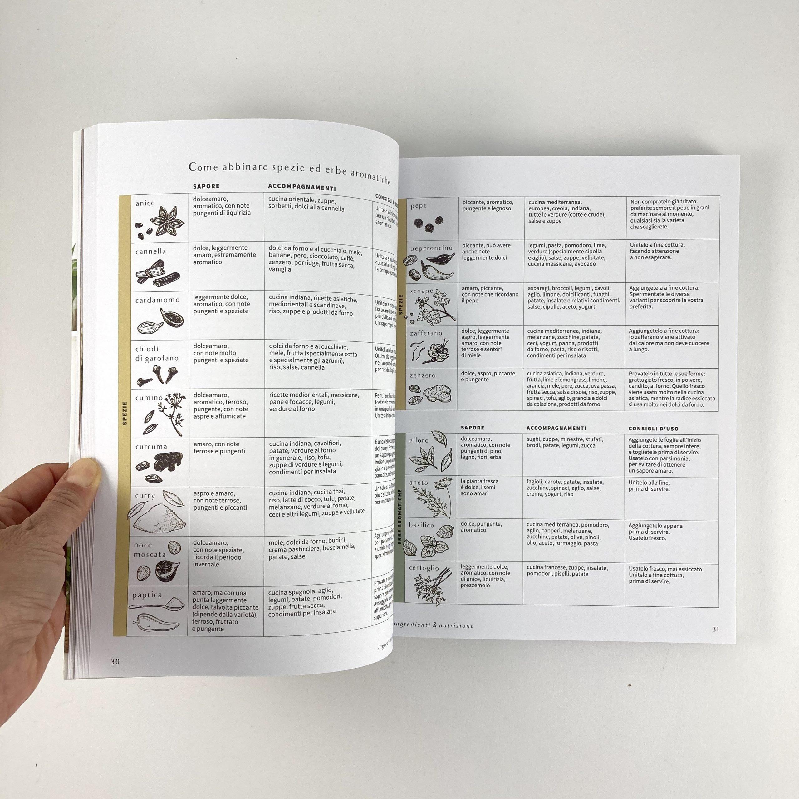 cucina botanica lista spesa